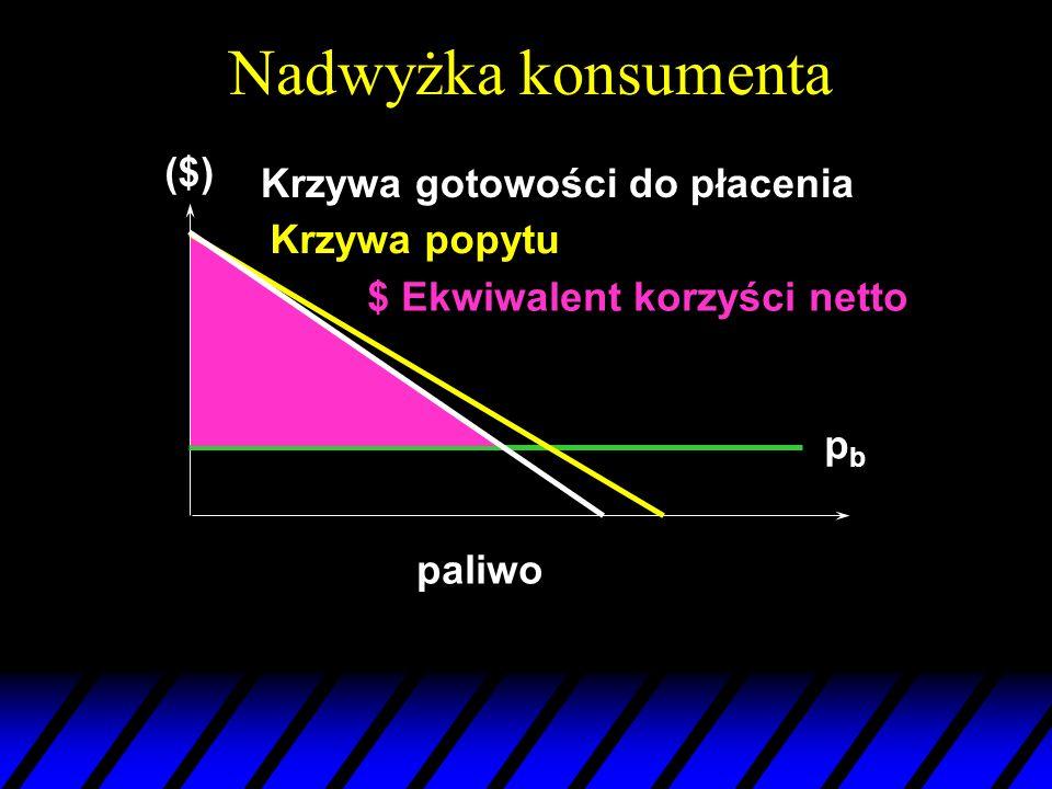 Nadwyżka konsumenta paliwo Krzywa gotowości do płacenia Krzywa popytu pbpb $ Ekwiwalent korzyści netto ($)
