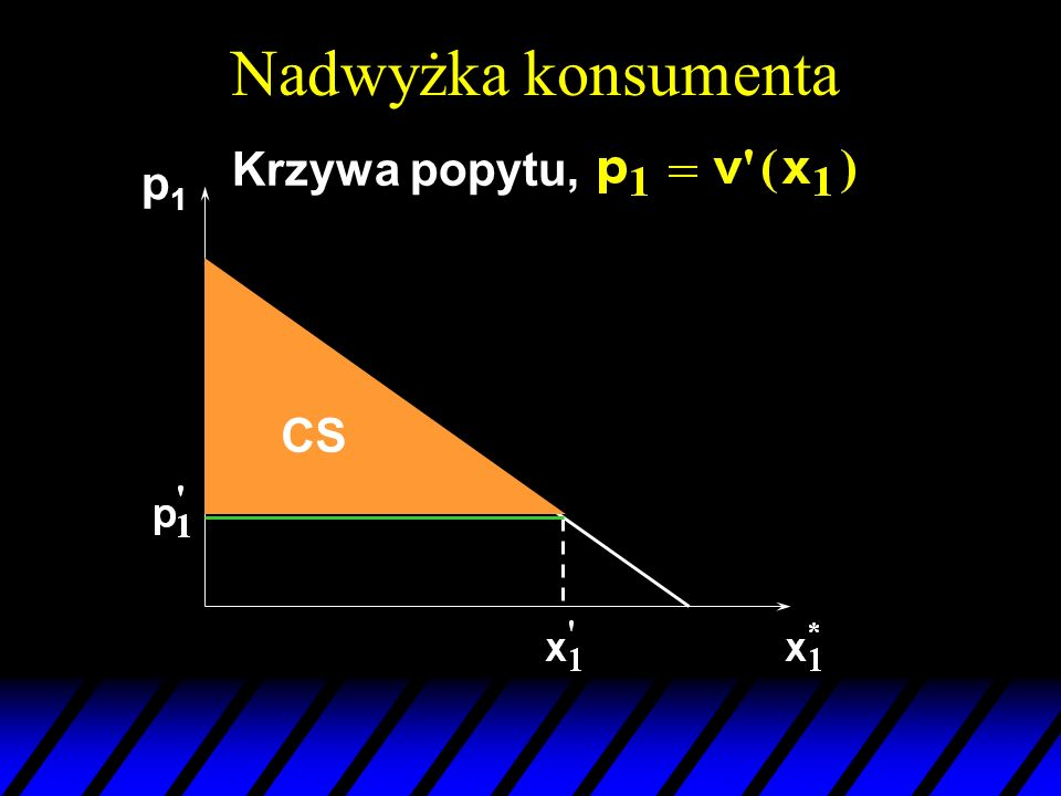 Nadwyżka konsumenta Krzywa popytu, p1p1 CS