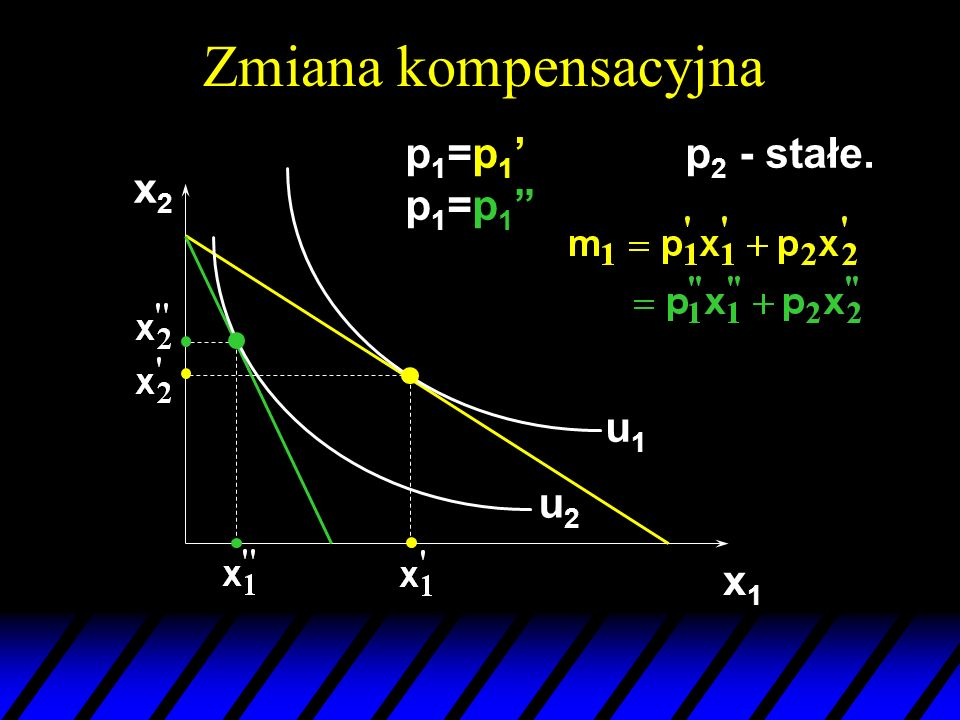 Zmiana kompensacyjna x2x2 x1x1 u1u1 u2u2 p 1 =p 1 p 1 =p 1 p 2 - stałe.