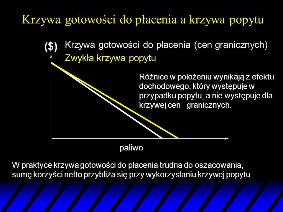 Zmiana nadwyżki konsumenta p1p1 CS dla ceny= p 1 (x 1 ) – odwrócona krzywa popytu