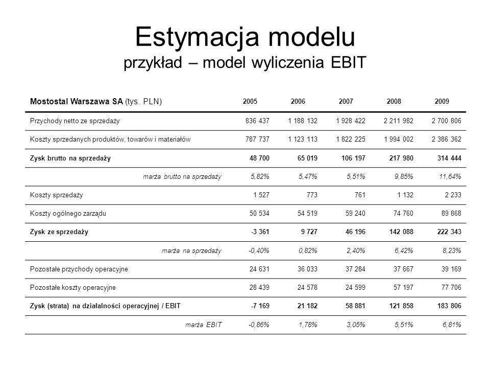 Estymacja modelu przykład – model wyliczenia EBIT Mostostal Warszawa SA (tys. PLN) 20052006200720082009 Przychody netto ze sprzedaży836 4371 188 1321