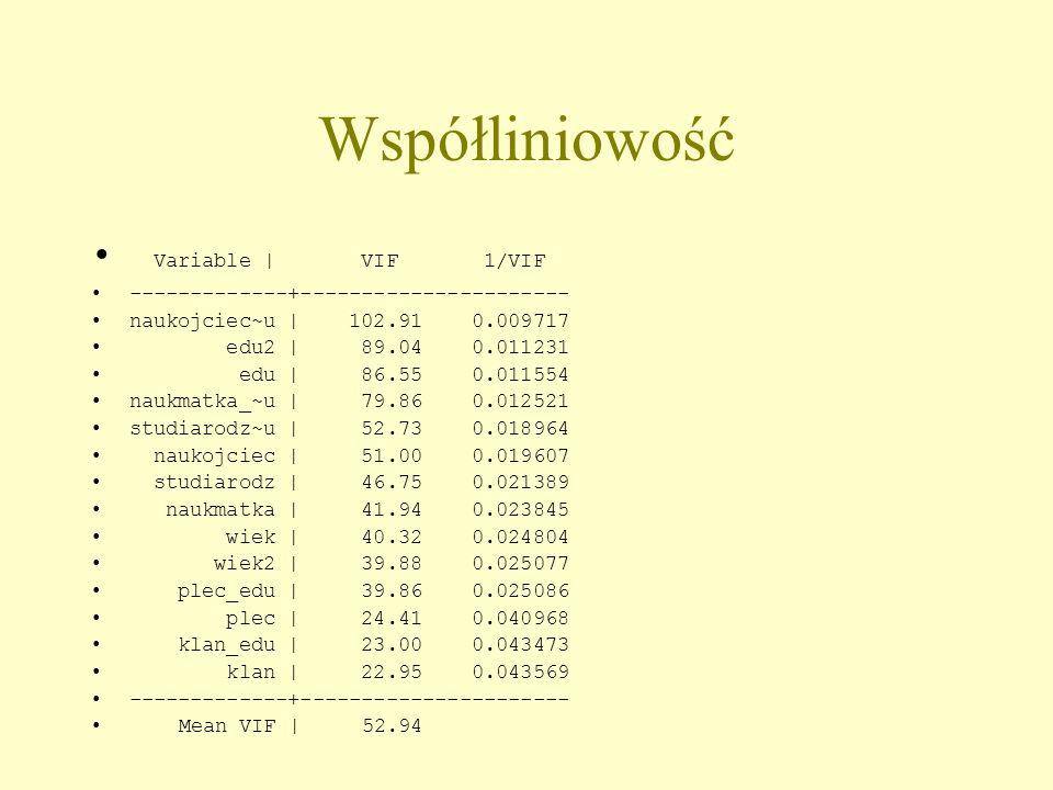 Współliniowość Variable | VIF 1/VIF -------------+---------------------- naukojciec~u | 102.91 0.009717 edu2 | 89.04 0.011231 edu | 86.55 0.011554 nau