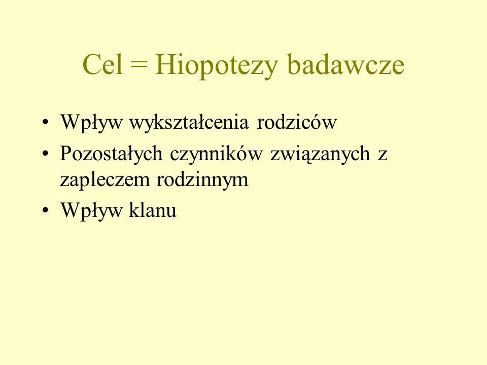 Cel = Hiopotezy badawcze Wpływ wykształcenia rodziców Pozostałych czynników związanych z zapleczem rodzinnym Wpływ klanu