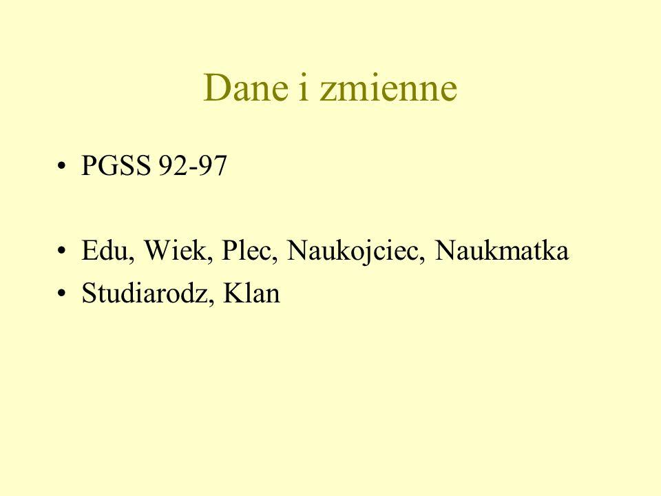 Dane i zmienne PGSS 92-97 Edu, Wiek, Plec, Naukojciec, Naukmatka Studiarodz, Klan