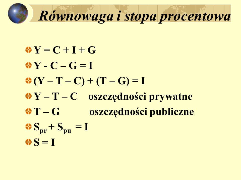 Równowaga i stopa procentowa Y = C + I + G Y - C – G = I (Y – T – C) + (T – G) = I Y – T – C oszczędności prywatne T – G oszczędności publiczne S pr +