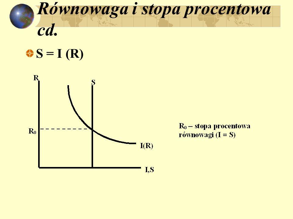Równowaga i stopa procentowa cd. S = I (R)