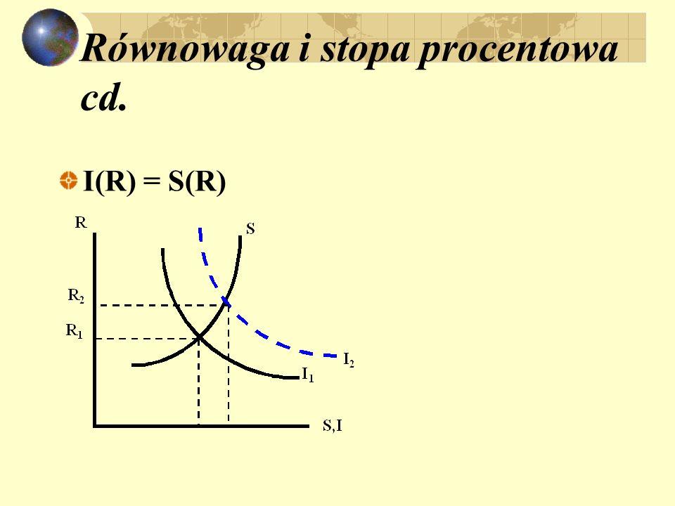 Równowaga i stopa procentowa cd. I(R) = S(R)
