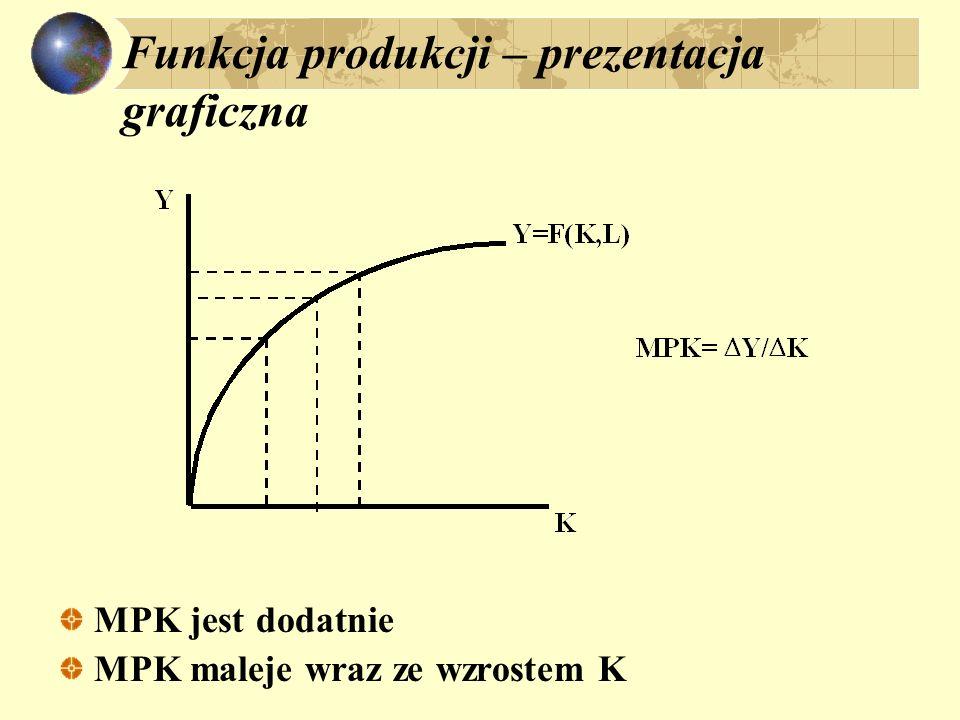 Funkcja produkcji – prezentacja graficzna MPK jest dodatnie MPK maleje wraz ze wzrostem K