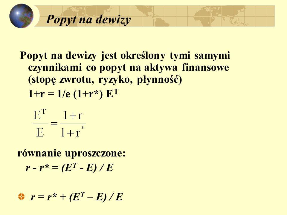 Popyt na dewizy Popyt na dewizy jest określony tymi samymi czynnikami co popyt na aktywa finansowe (stopę zwrotu, ryzyko, płynność) 1+r = 1/e (1+r*) E