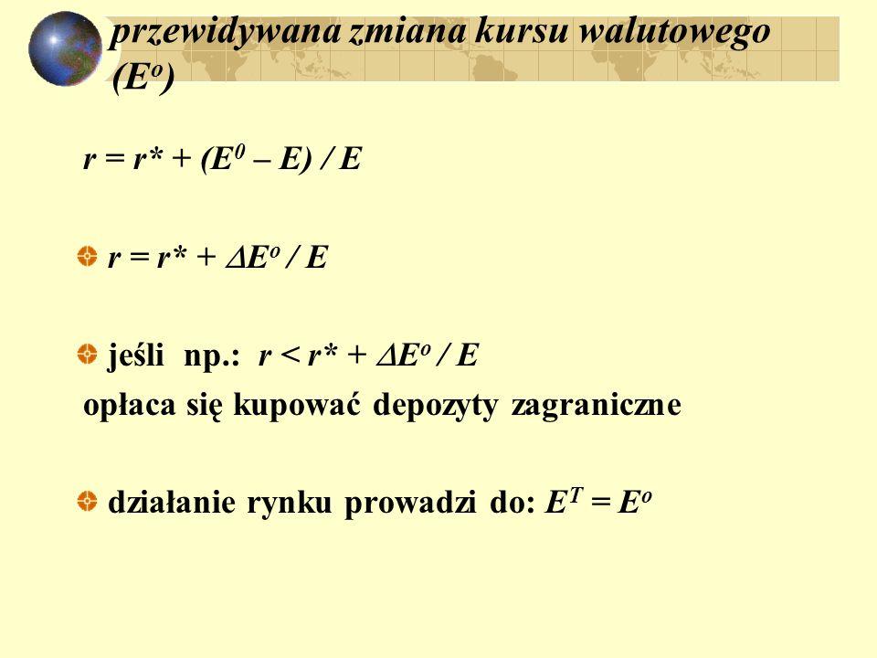 przewidywana zmiana kursu walutowego (E o ) r = r* + (E 0 – E) / E r = r* + E o / E jeśli np.: r < r* + E o / E opłaca się kupować depozyty zagraniczn