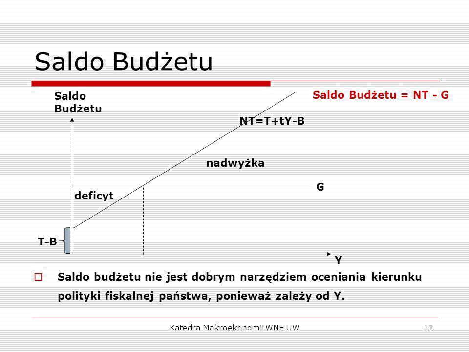 Katedra Makroekonomii WNE UW11 Saldo Budżetu Saldo budżetu nie jest dobrym narzędziem oceniania kierunku polityki fiskalnej państwa, ponieważ zależy o