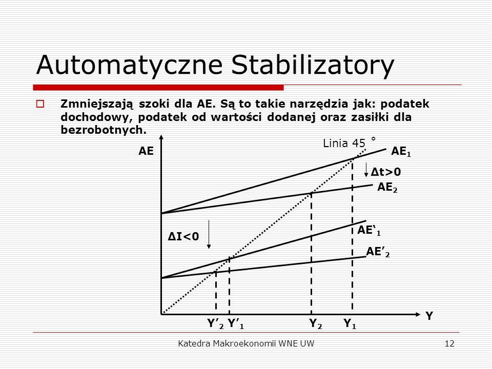 Katedra Makroekonomii WNE UW12 Automatyczne Stabilizatory Zmniejszają szoki dla AE. Są to takie narzędzia jak: podatek dochodowy, podatek od wartości
