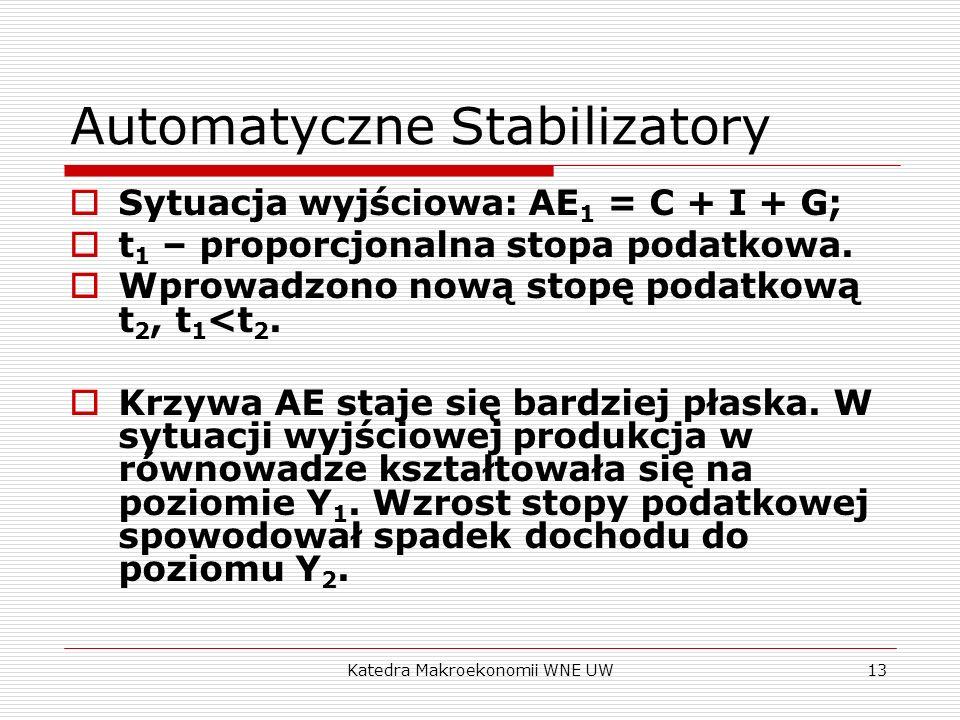 Katedra Makroekonomii WNE UW13 Automatyczne Stabilizatory Sytuacja wyjściowa: AE 1 = C + I + G; t 1 – proporcjonalna stopa podatkowa. Wprowadzono nową