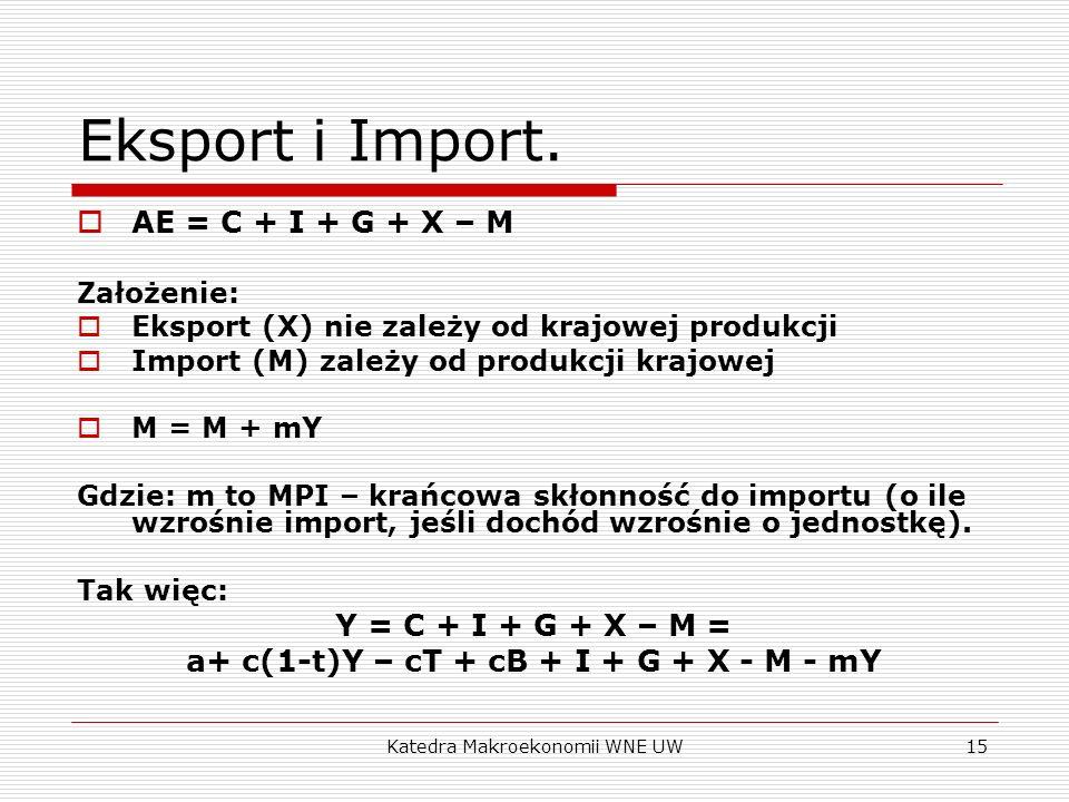 Katedra Makroekonomii WNE UW15 Eksport i Import. AE = C + I + G + X – M Założenie: Eksport (X) nie zależy od krajowej produkcji Import (M) zależy od p