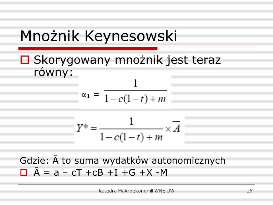 Katedra Makroekonomii WNE UW16 Mnożnik Keynesowski Skorygowany mnożnik jest teraz równy: Gdzie: Ā to suma wydatków autonomicznych Ā = a – cT +cB +I +G