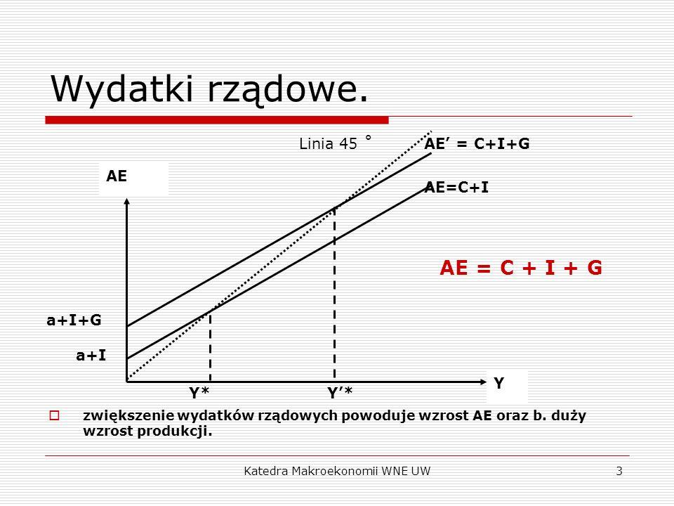 Katedra Makroekonomii WNE UW3 Wydatki rządowe. zwiększenie wydatków rządowych powoduje wzrost AE oraz b. duży wzrost produkcji. AE = C + I + G AE Y Y*