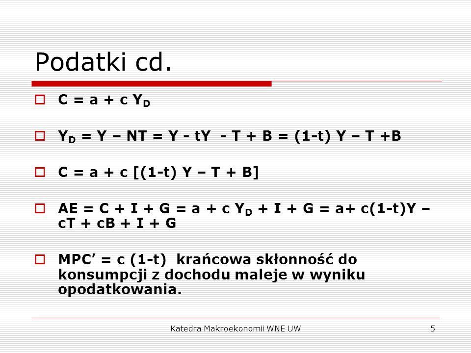 Katedra Makroekonomii WNE UW5 Podatki cd. C = a + c Y D Y D = Y – NT = Y - tY - T + B = (1-t) Y – T +B C = a + c [(1-t) Y – T + B] AE = C + I + G = a
