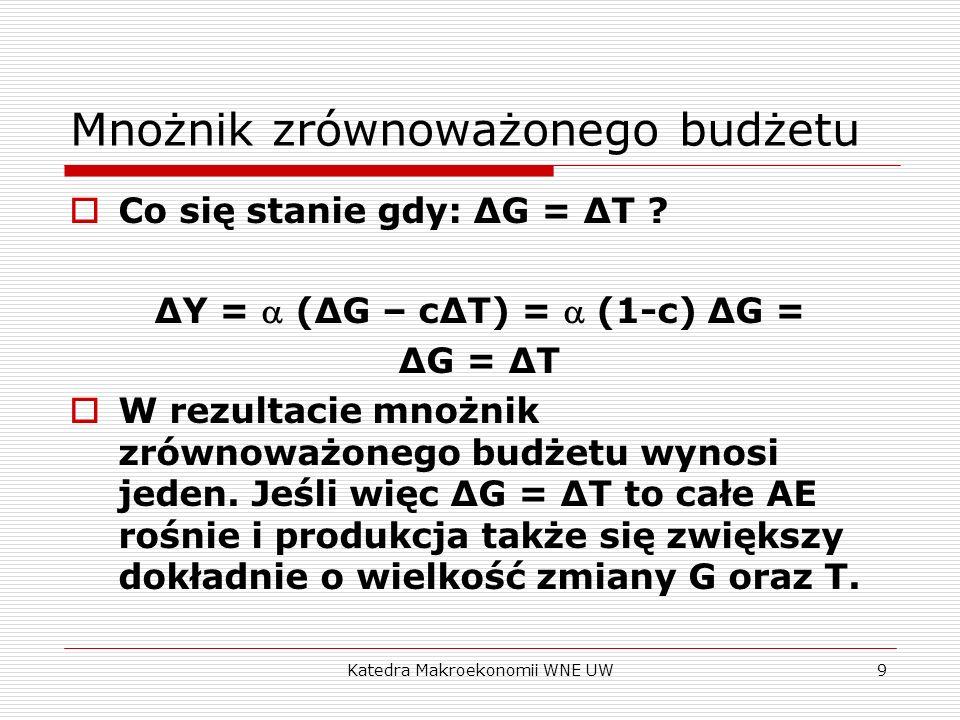 Katedra Makroekonomii WNE UW9 Mnożnik zrównoważonego budżetu Co się stanie gdy: ΔG = ΔT ? ΔY = (ΔG – cΔT) = (1-c) ΔG = ΔG = ΔT W rezultacie mnożnik zr