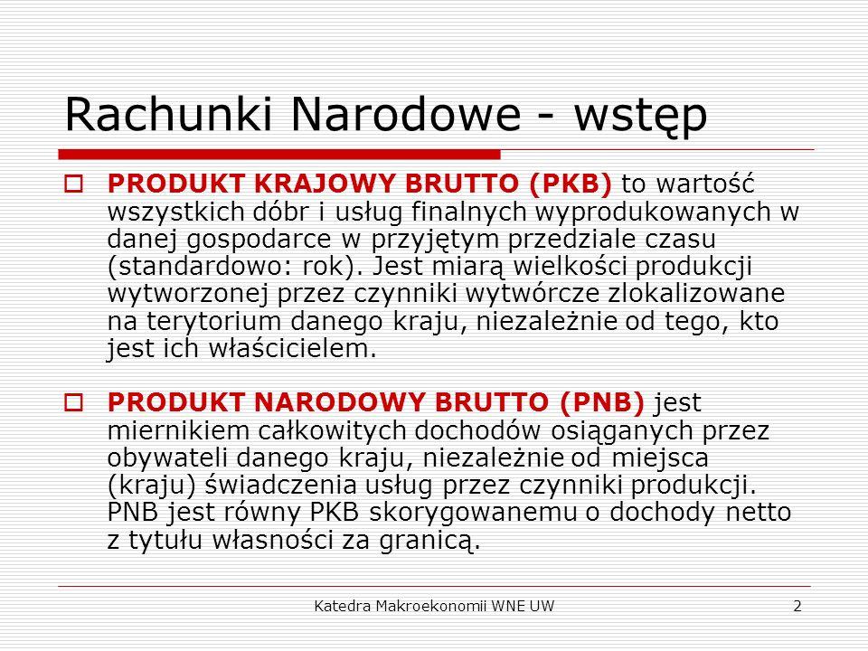 Katedra Makroekonomii WNE UW2 Rachunki Narodowe - wstęp PRODUKT KRAJOWY BRUTTO (PKB) to wartość wszystkich dóbr i usług finalnych wyprodukowanych w da