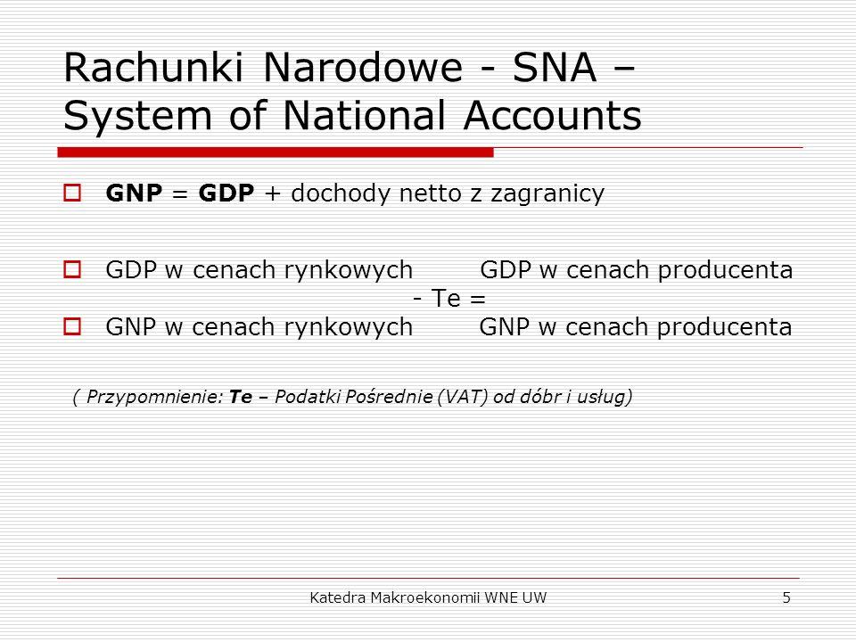 Katedra Makroekonomii WNE UW5 Rachunki Narodowe - SNA – System of National Accounts GNP = GDP + dochody netto z zagranicy GDP w cenach rynkowych GDP w