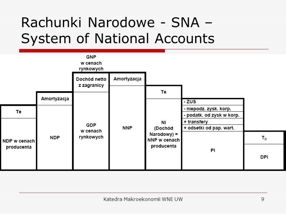 Katedra Makroekonomii WNE UW9 Rachunki Narodowe - SNA – System of National Accounts