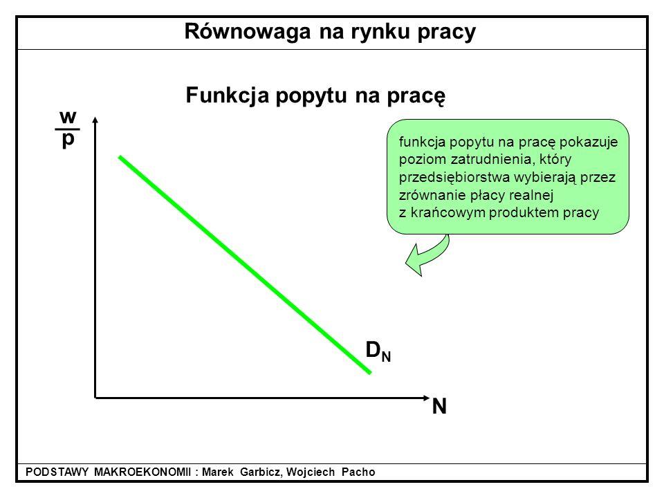 Funkcja popytu na pracę DNDN Równowaga na rynku pracy wpwp __ N funkcja popytu na pracę pokazuje poziom zatrudnienia, który przedsiębiorstwa wybierają przez zrównanie płacy realnej z krańcowym produktem pracy PODSTAWY MAKROEKONOMII : Marek Garbicz, Wojciech Pacho