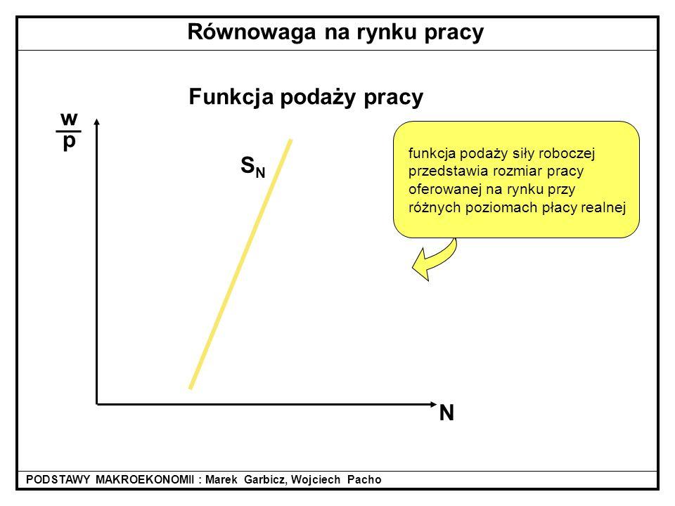 Funkcja podaży pracy wpwp __ N SNSN PODSTAWY MAKROEKONOMII : Marek Garbicz, Wojciech Pacho Równowaga na rynku pracy funkcja podaży siły roboczej przedstawia rozmiar pracy oferowanej na rynku przy różnych poziomach płacy realnej