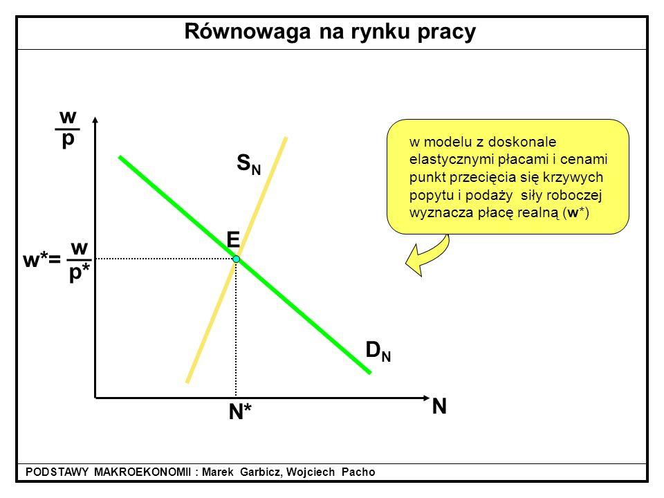 SNSN wpwp __ N DNDN N* w p* __ w*= PODSTAWY MAKROEKONOMII : Marek Garbicz, Wojciech Pacho Równowaga na rynku pracy w modelu z doskonale elastycznymi płacami i cenami punkt przecięcia się krzywych popytu i podaży siły roboczej wyznacza płacę realną (w*) E