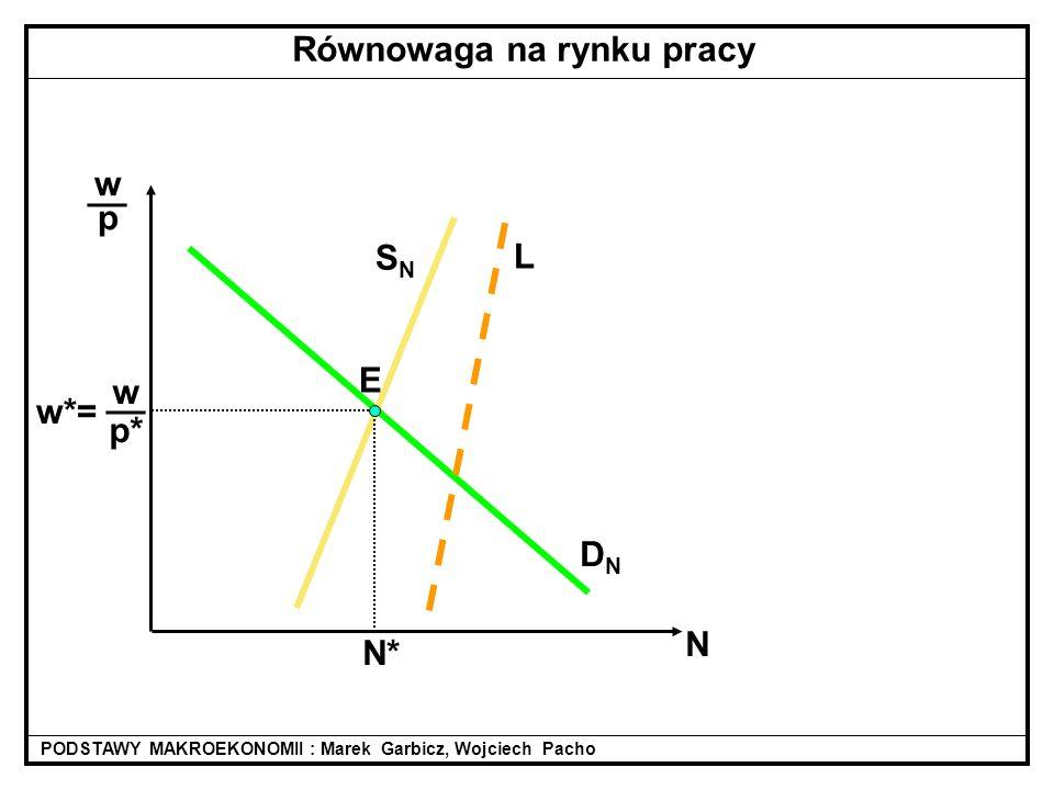 DNDN SNSN L w p* __ w*= wpwp __ N N* PODSTAWY MAKROEKONOMII : Marek Garbicz, Wojciech Pacho Równowaga na rynku pracy E