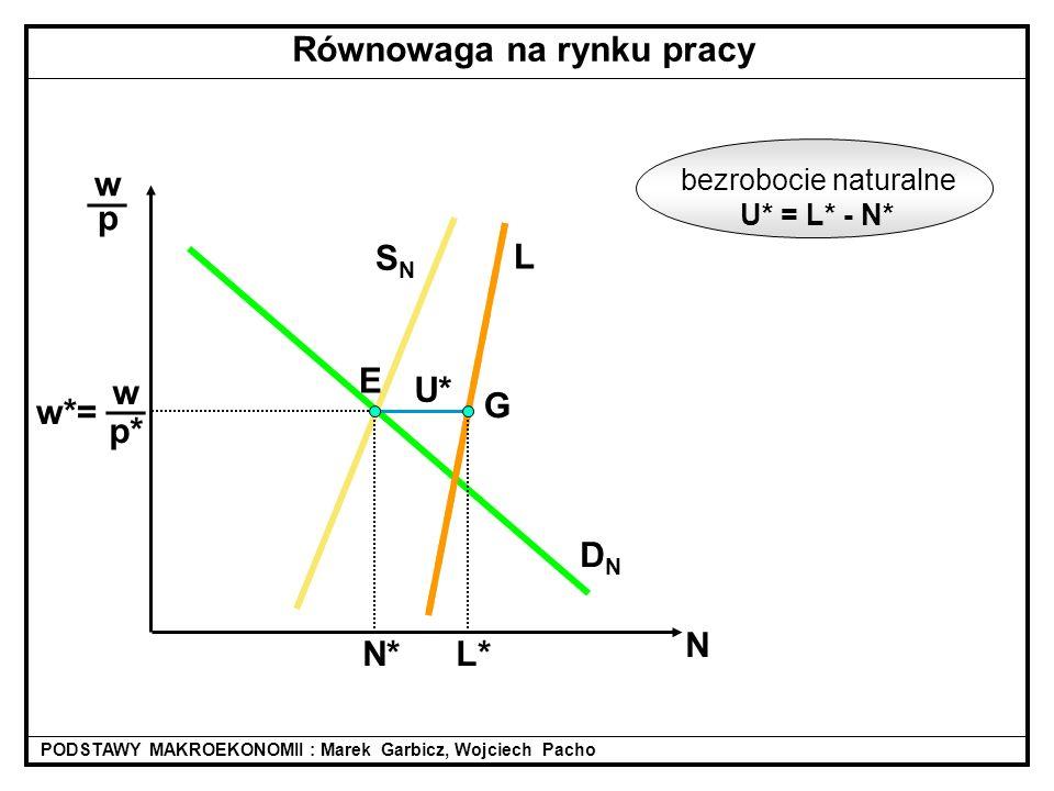 DNDN L SNSN w p* __ w*= wpwp __ N N*L* U* bezrobocie naturalne U* = L* - N* PODSTAWY MAKROEKONOMII : Marek Garbicz, Wojciech Pacho Równowaga na rynku pracy E G