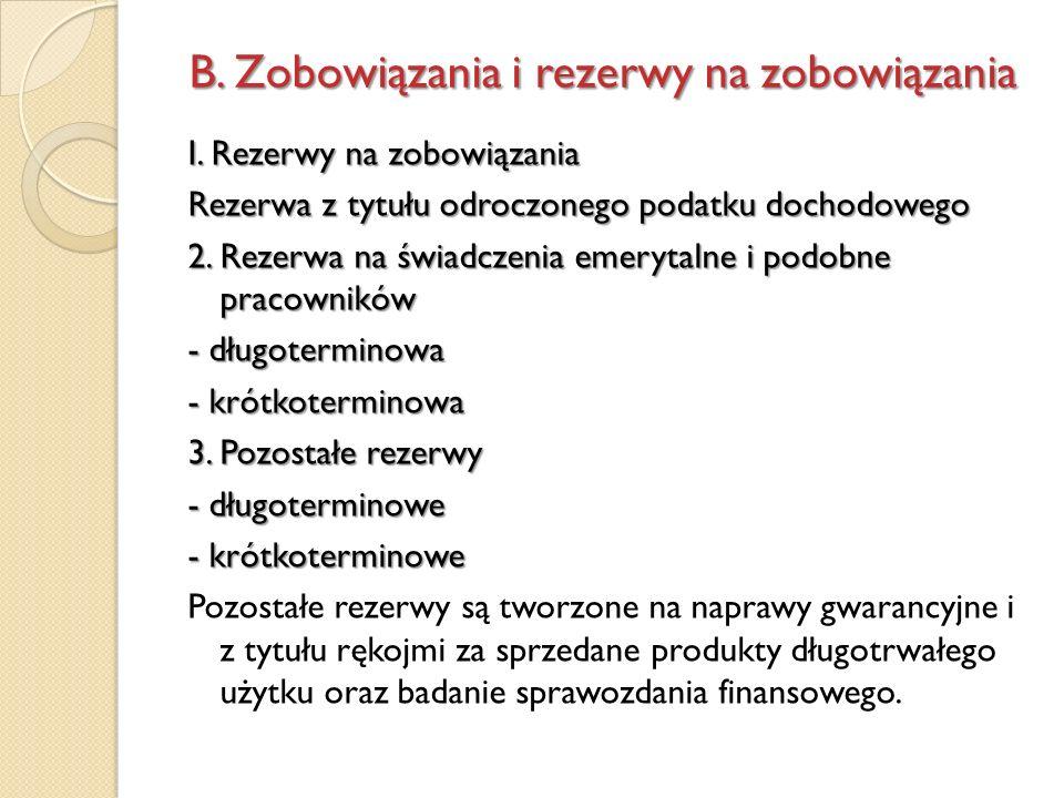 I. Rezerwy na zobowiązania Rezerwa z tytułu odroczonego podatku dochodowego 2. Rezerwa na świadczenia emerytalne i podobne pracowników - długoterminow
