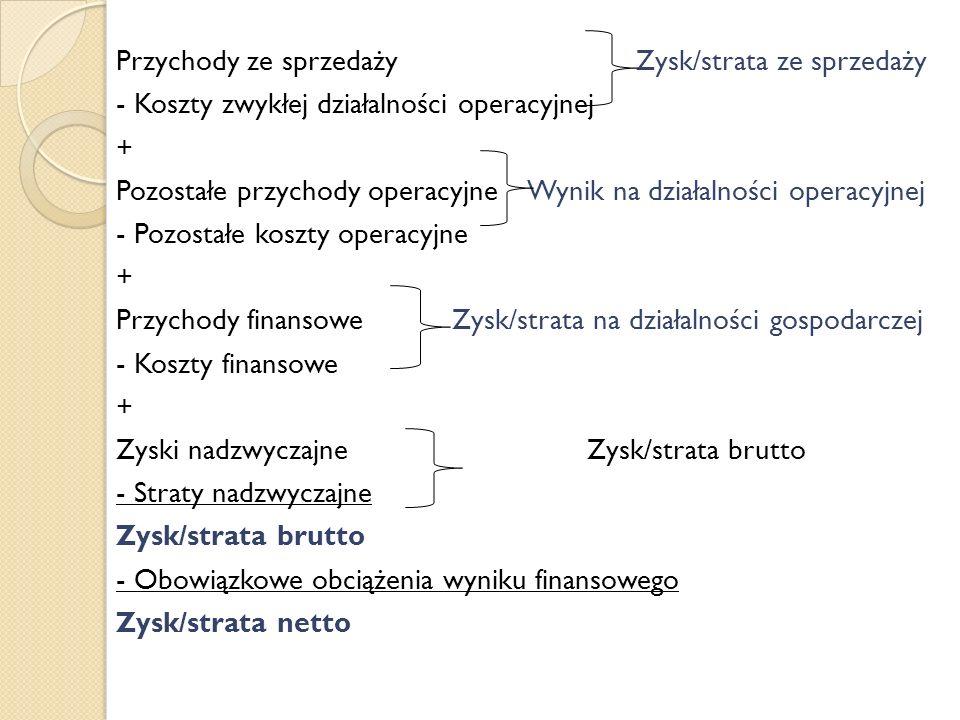 Przychody ze sprzedaży Zysk/strata ze sprzedaży - Koszty zwykłej działalności operacyjnej + Pozostałe przychody operacyjne Wynik na działalności opera