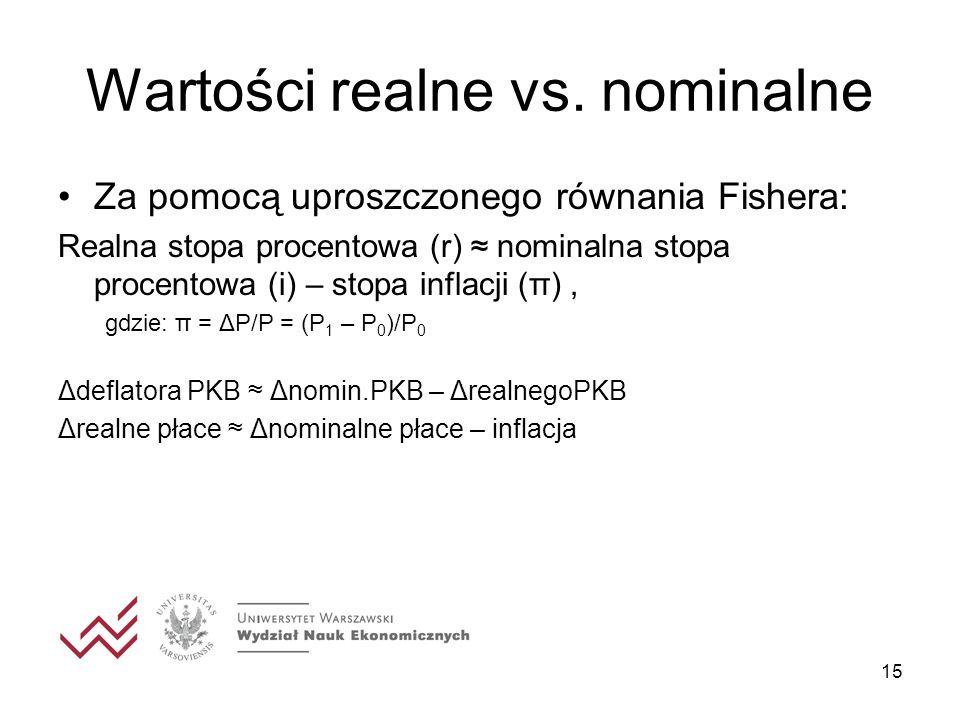 15 Wartości realne vs. nominalne Za pomocą uproszczonego równania Fishera: Realna stopa procentowa (r) nominalna stopa procentowa (i) – stopa inflacji