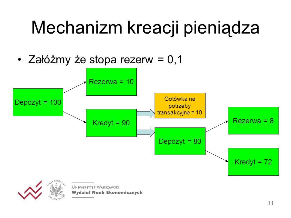 11 Mechanizm kreacji pieniądza Załóżmy że stopa rezerw = 0,1 Depozyt = 100 Rezerwa = 10 Kredyt = 90 Depozyt = 80 Rezerwa = 8 Kredyt = 72 Gotówka na po