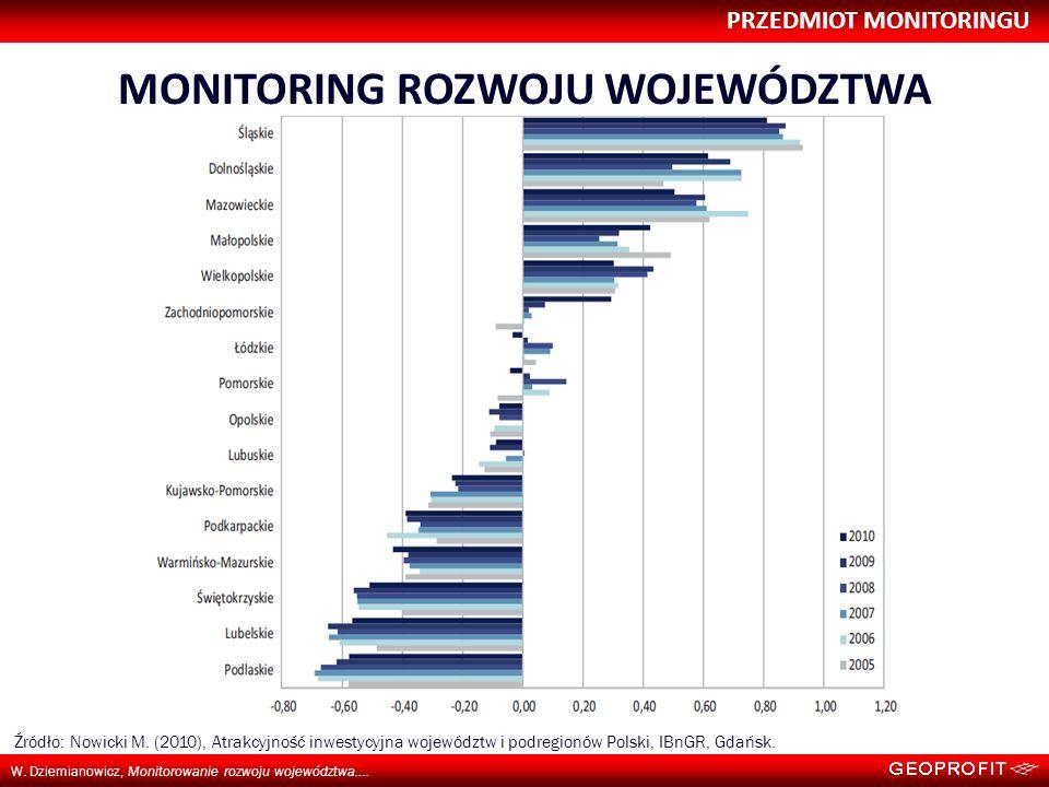 PRZEDMIOT MONITORINGU W. Dziemianowicz, Monitorowanie rozwoju województwa…. MONITORING ROZWOJU WOJEWÓDZTWA Źródło: Nowicki M. (2010), Atrakcyjność inw
