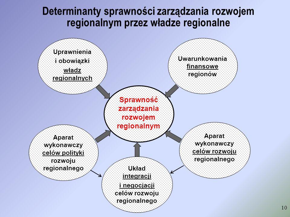 Determinanty sprawności zarządzania rozwojem regionalnym przez władze regionalne 10 Sprawność zarządzania rozwojem regionalnym Uwarunkowania finansowe