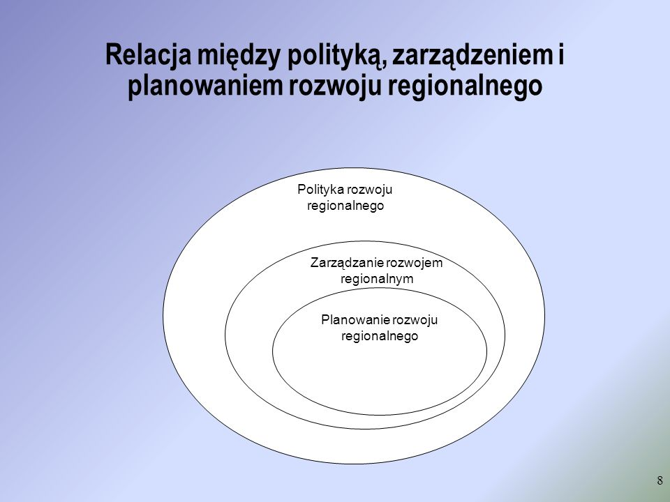Relacja między polityką, zarządzeniem i planowaniem rozwoju regionalnego 8 Polityka rozwoju regionalnego Zarządzanie rozwojem regionalnym Planowanie r