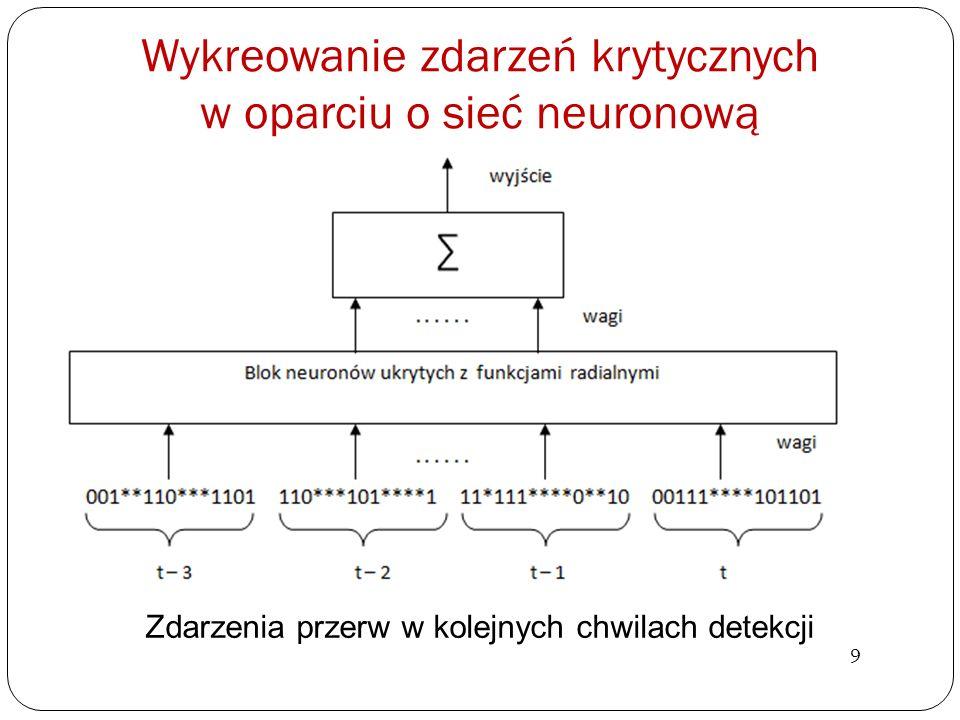 Wykreowanie zdarzeń krytycznych w oparciu o sieć neuronową Zdarzenia przerw w kolejnych chwilach detekcji 9