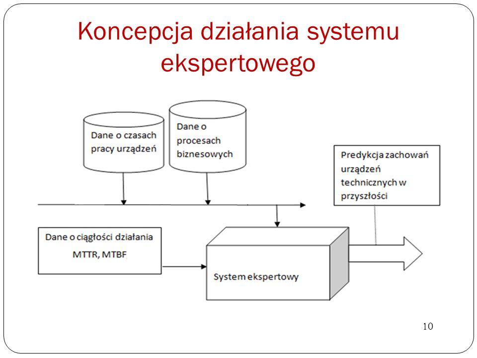 Koncepcja działania systemu ekspertowego 10