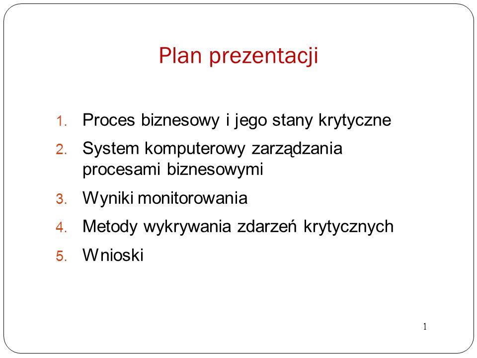 Plan prezentacji 1. Proces biznesowy i jego stany krytyczne 2. System komputerowy zarządzania procesami biznesowymi 3. Wyniki monitorowania 4. Metody