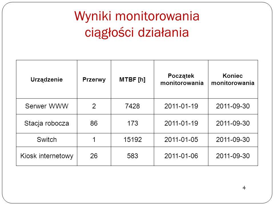 Wyniki monitorowania ciągłości działania 4 UrządzeniePrzerwyMTBF [h] Początek monitorowania Koniec monitorowania Serwer WWW274282011-01-192011-09-30 S