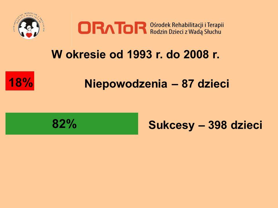18% 82% Niepowodzenia – 87 dzieci Sukcesy – 398 dzieci W okresie od 1993 r. do 2008 r.