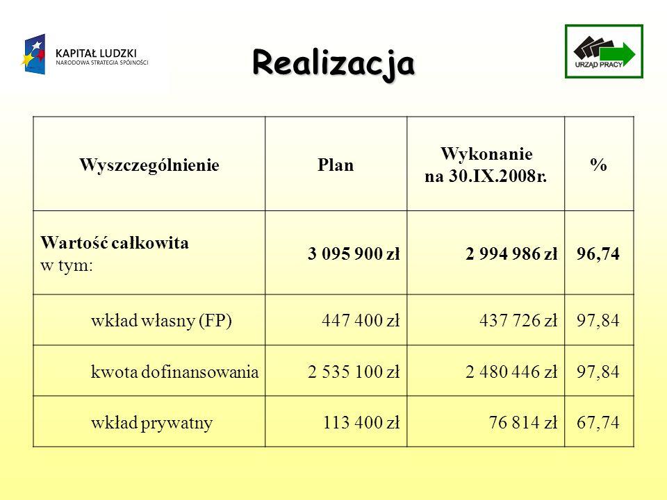 Realizacja WyszczególnieniePlan Wykonanie na 30.IX.2008r. % Wartość całkowita w tym: 3 095 900 zł2 994 986 zł96,74 wkład własny (FP)447 400 zł437 726