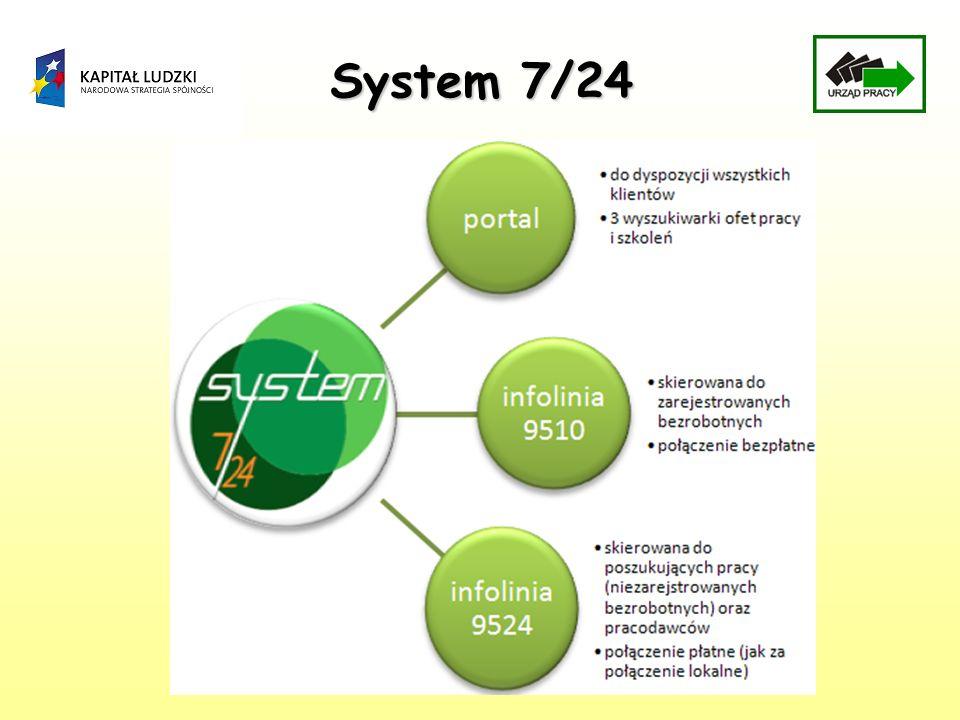 System 7/24