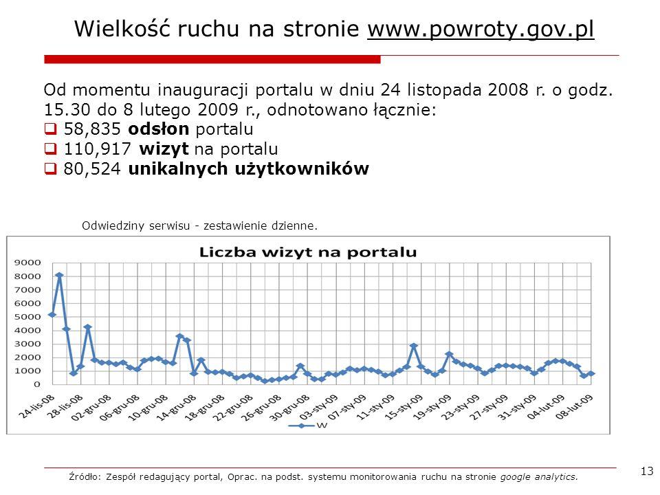 13 Wielkość ruchu na stronie www.powroty.gov.pl Źródło: Zespół redagujący portal, Oprac. na podst. systemu monitorowania ruchu na stronie google analy