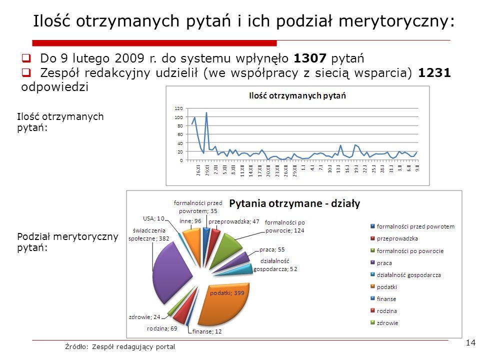 14 Ilość otrzymanych pytań i ich podział merytoryczny: Do 9 lutego 2009 r. do systemu wpłynęło 1307 pytań Zespół redakcyjny udzielił (we współpracy z