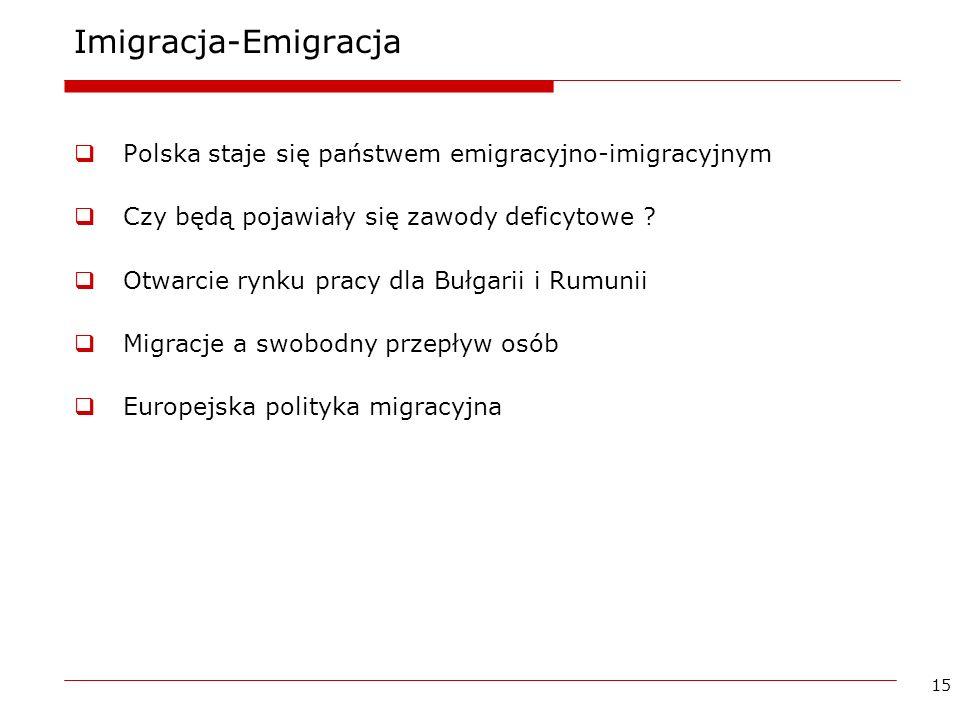 15 Imigracja-Emigracja Polska staje się państwem emigracyjno-imigracyjnym Czy będą pojawiały się zawody deficytowe ? Otwarcie rynku pracy dla Bułgarii