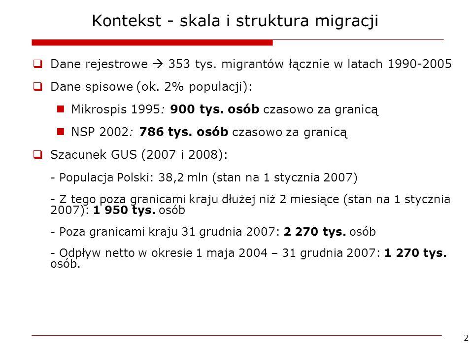 2 Kontekst - skala i struktura migracji Dane rejestrowe 353 tys. migrantów łącznie w latach 1990-2005 Dane spisowe (ok. 2% populacji): Mikrospis 1995: