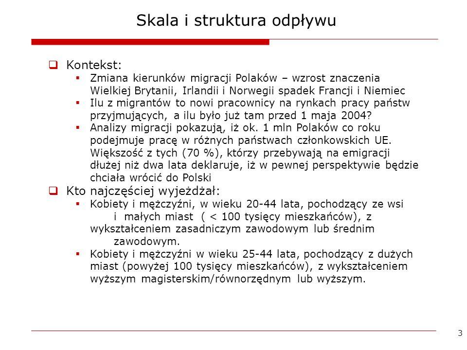 4 Liczba obywateli Polski przebywających za granicą dłużej niż 2 miesiące, wg głównych krajów docelowych, w tysiącach Źródło: GUS 2008
