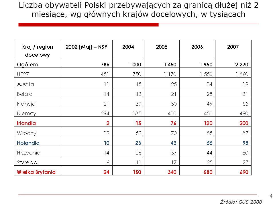 5 Migracje Polaków (1) Migracje Polaków – skąd wyjeżdżają.